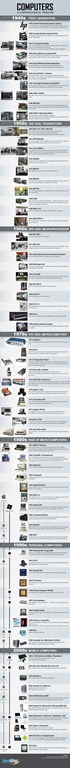 Photo of The History of Computers [ala Techking]